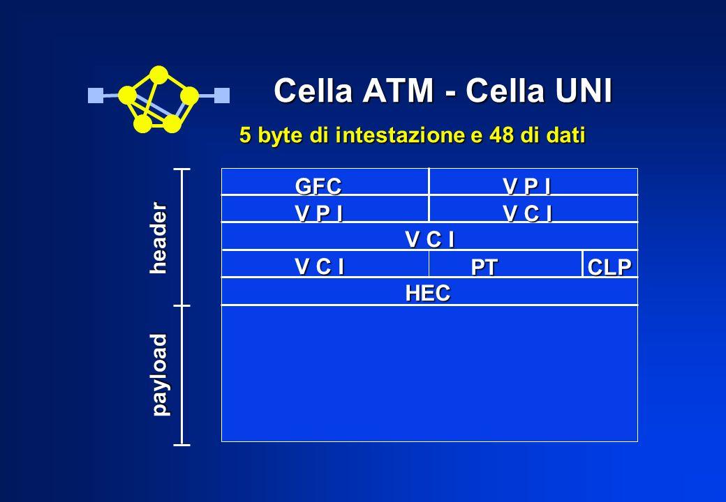 La cella ATM: circuito e cammino virtuale GFC(Generic Flow Control) GFC(Generic Flow Control) VPI(Virtual Path Identifier) VPI(Virtual Path Identifier) VCI(Virtual Channel Identifier) VCI(Virtual Channel Identifier) PT(Payload Type) PT(Payload Type) CLP(Cell Loss Priority) CLP(Cell Loss Priority) HEC(Header Error Control) HEC(Header Error Control) Linsieme del campo VPI e del campo VCI permette di identificare la connessione alla quale la cella appartiene