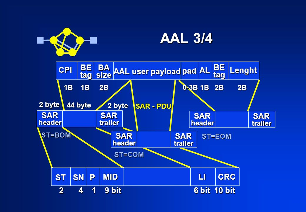 AAL 3/4 CPI BEtag BAsize AAL user payload pad AL BEtag Lenght SARheader SARtrailer SARheader SARtrailer SARheader SARtrailer 2 byte 44 byte 2 byte SAR