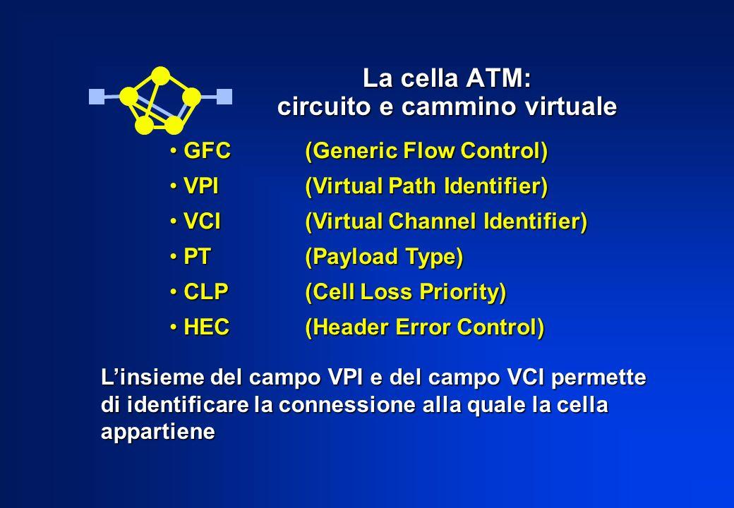 V C I HEC Cella ATM - Cella NNI 5 byte di intestazione e 48 di dati V P I V C I PT CLP header payload V P I