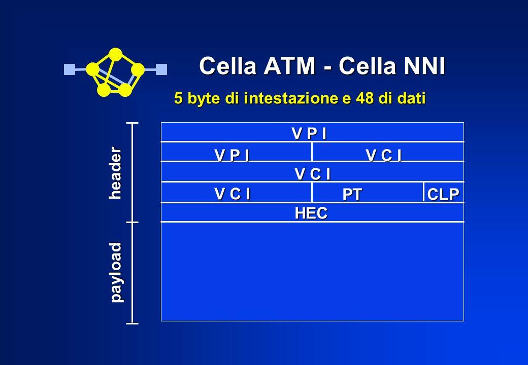 V C I HEC Cella ATM - Cella NNI 5 byte di intestazione e 48 di dati V P I V C I PT CLP V P I occorre mantenere la sequenza delle celle!