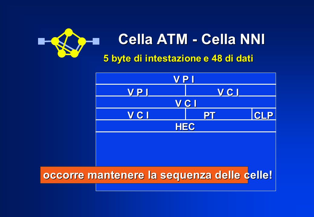 Circuiti e cammini virtuali Circuito virtuale (VCI) è associato a un canale Circuito virtuale (VCI) è associato a un canale di comunicazione di comunicazione Cammino virtuale (VPI) è associato a un gruppo Cammino virtuale (VPI) è associato a un gruppo di VC di VC Physical Layer Connection VPI x VPI y VCI a VCI b