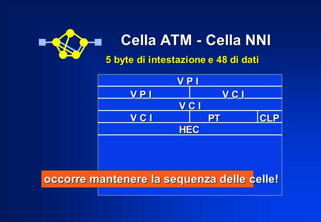 Policing GCRA cella al tempo T a TAT < T a TAT > T a + TAT = T a cella scartata TAT = TAT + T cella accettata NO SI SI NO