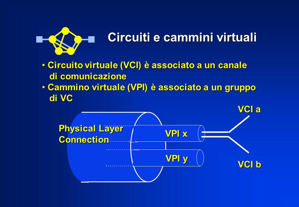 Instradamento a livello VP VPI 1 VPI 2 VPI 3 VPI 4 VPI 5 VPI 6 VP switch / cross-connect VCI 21 VCI 22 VCI 23 VCI 24 VCI 25 VCI 24 VCI 23 VCI 24 VCI 25 VCI 24 VCI 21 VCI 22