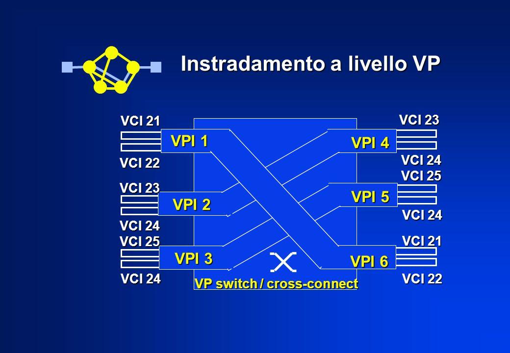 Instradamento a livello VC VCI 25 VCI 25 VCI 21 VCI 21 VPI 4 VPI 5 VCI 23 VCI 24 VCI 23 VCI 24 VPI 2 VC switch / cross-connect
