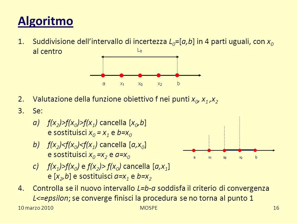 10 marzo 2010MOSPE16 Algoritmo 1.Suddivisione dellintervallo di incertezza L 0 =[a,b] in 4 parti uguali, con x 0 al centro 2.Valutazione della funzion