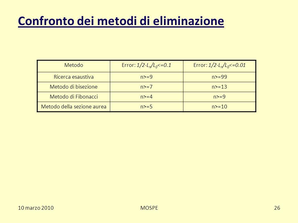 Confronto dei metodi di eliminazione 10 marzo 2010MOSPE26 MetodoError: 1/2·L n /L 0 <=0.1Error: 1/2·L n /L 0 <=0.01 Ricerca esaustivan>=9n>=99 Metodo