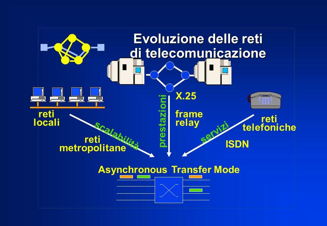 Evoluzione delle reti di telecomunicazione scalabilità prestazioni servizi X.25 frame relay reti locali reti telefoniche Asynchronous Transfer Mode re