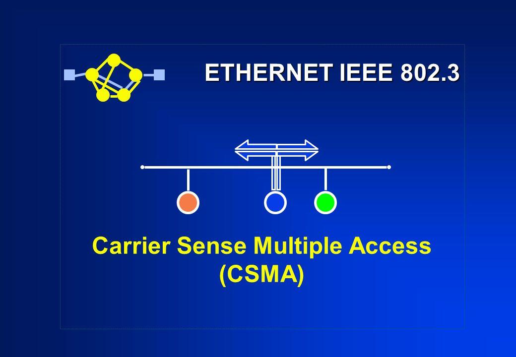 ETHERNET IEEE 802.3 ETHERNET IEEE 802.3 Carrier Sense Multiple Access (CSMA)