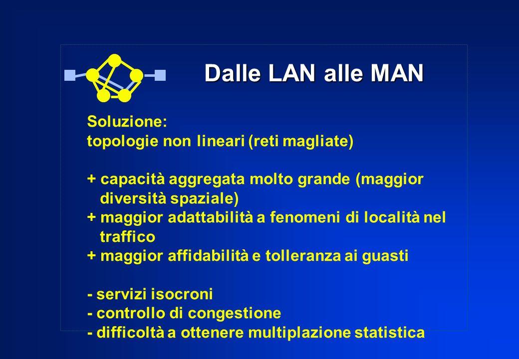 Dalle LAN alle MAN Soluzione: topologie non lineari (reti magliate) + capacità aggregata molto grande (maggior diversità spaziale) + maggior adattabil
