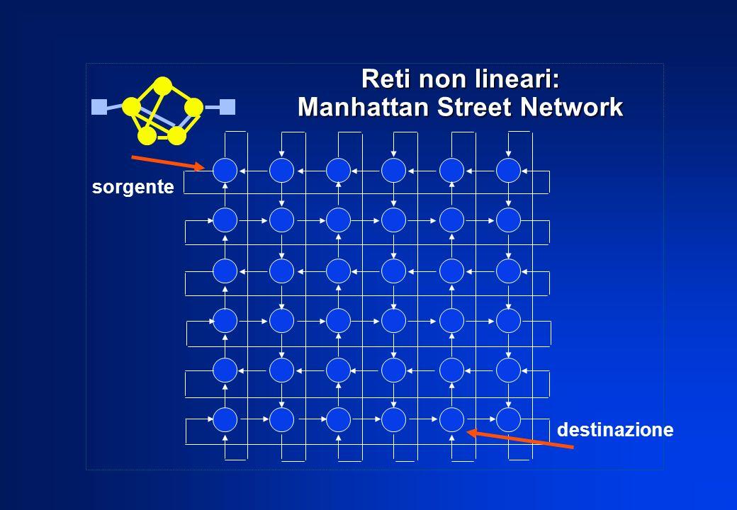 Reti non lineari: Manhattan Street Network sorgente destinazione