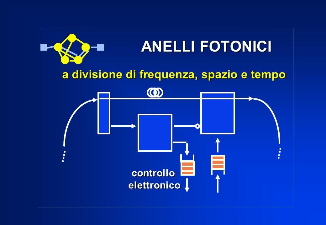 ANELLI FOTONICI controlloelettronico a divisione di frequenza, spazio e tempo