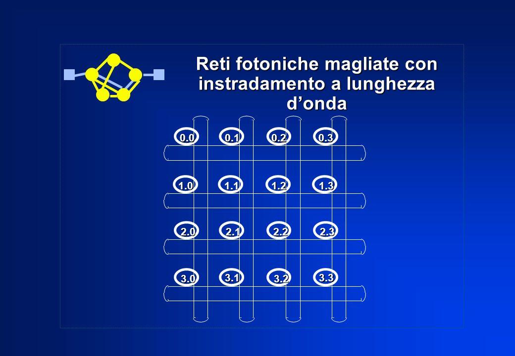 Reti fotoniche magliate con instradamento a lunghezza donda 0.00.10.20.3 1.01.11.21.3 2.02.12.22.3 3.0 3.1 3.2 3.3