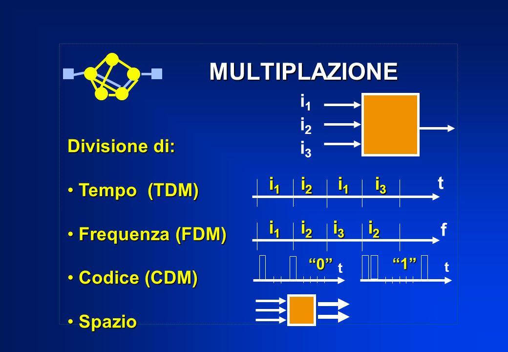 MULTIPLAZIONE Divisione di: Tempo (TDM) Tempo (TDM) Frequenza (FDM) Frequenza (FDM) Codice (CDM) Codice (CDM) Spazio Spazio i 1 i 2 i 1 i 3 i 1 i 2 i