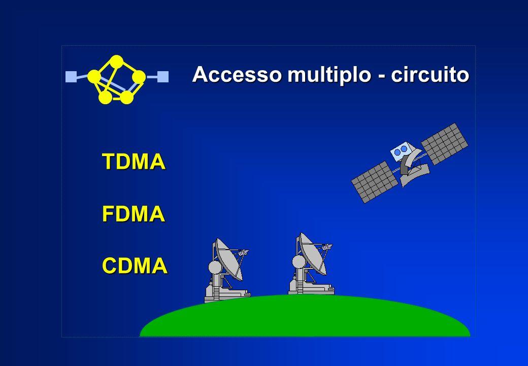 Accesso multiplo - circuito Accesso multiplo - circuito TDMAFDMACDMA