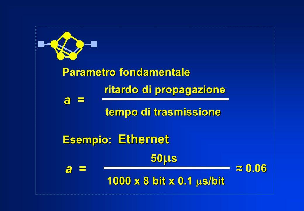 Parametro fondamentale a = ritardo di propagazione tempo di trasmissione Esempio: Ethernet a = 50 s 1000 x 8 bit x 0.1 s/bit ~ ~ 0.06