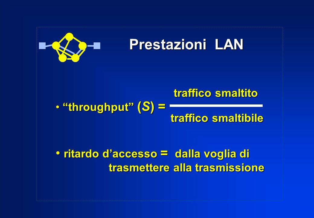 Prestazioni LAN throughput (S) = throughput (S) = ritardo daccesso = dalla voglia di ritardo daccesso = dalla voglia di trasmettere alla trasmissione