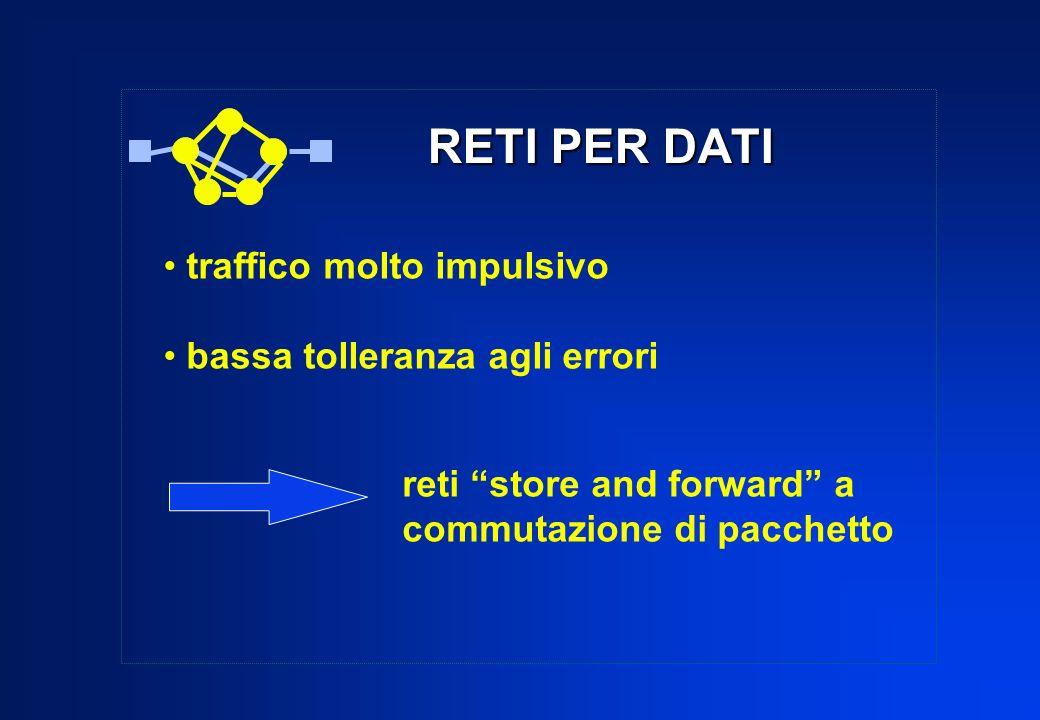 RETI A SLOT generatore di slot accesso a divisione statistica di tempo e spazio bit libero / occupato (busy / free bit)