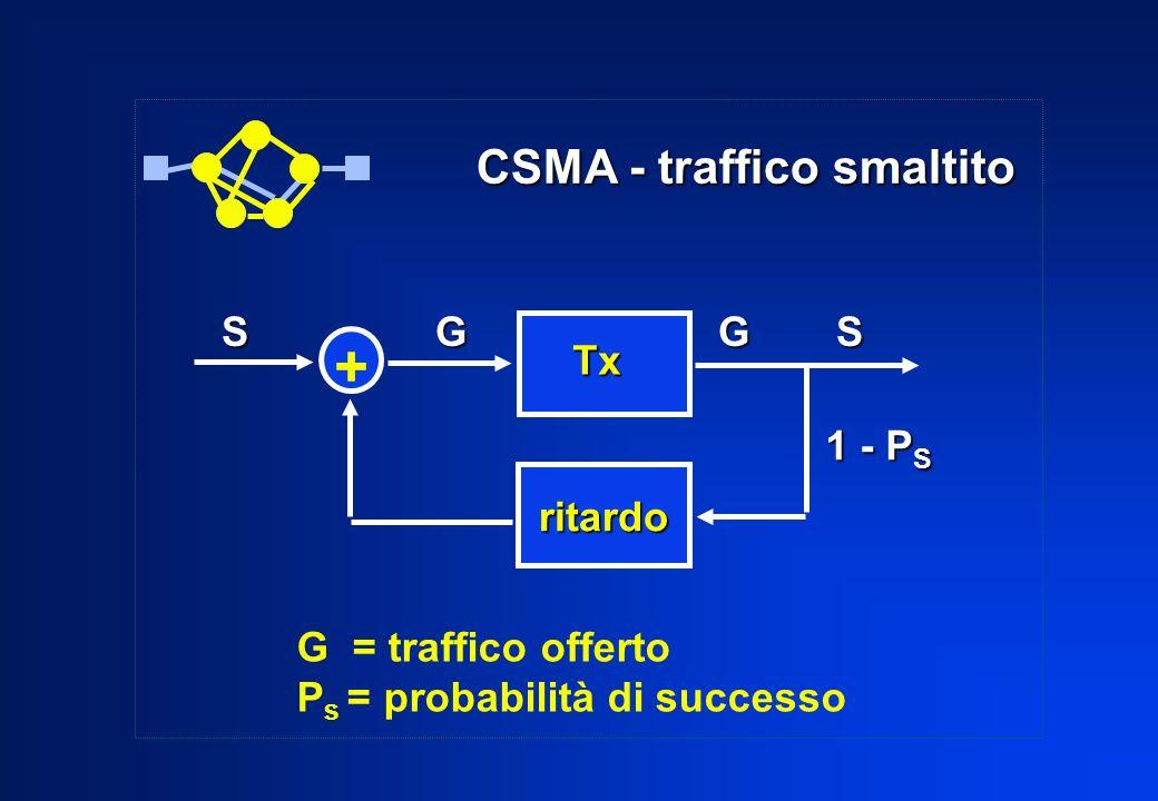 CSMA - traffico smaltito SG G S 1 - P S Tx ritardo + G = traffico offerto P s = probabilità di successo