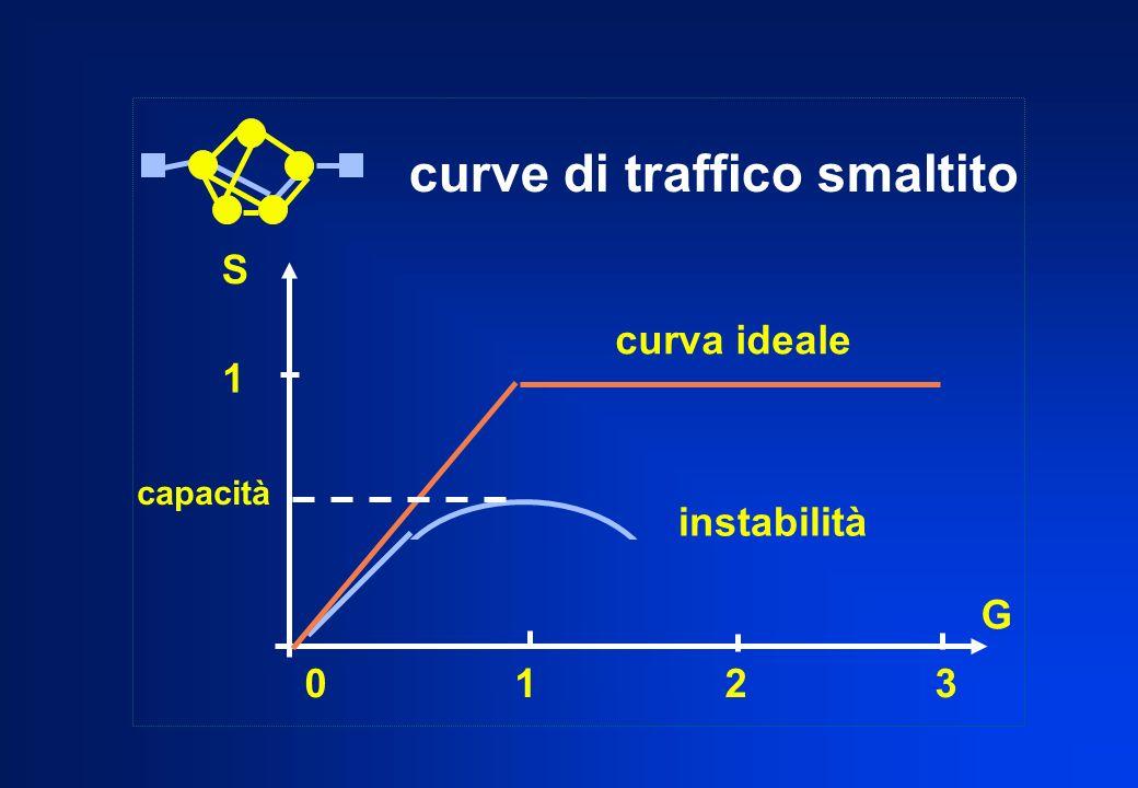 01230123 1 S G curva ideale instabilità capacità curve di traffico smaltito