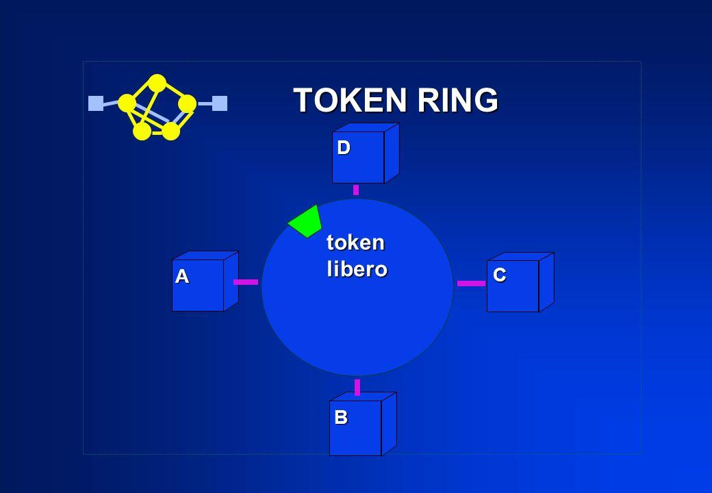 TOKEN RING A B C D tokenlibero