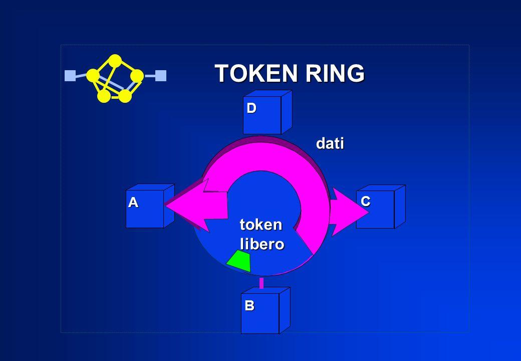 A C D dati tokenlibero B