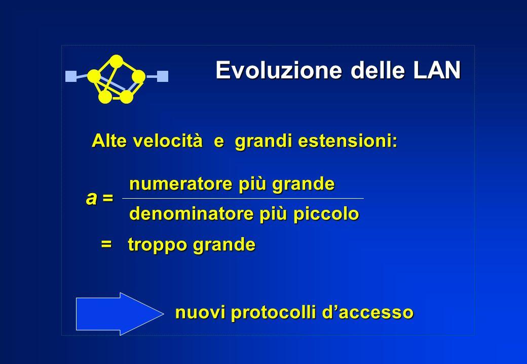 Evoluzione delle LAN Evoluzione delle LAN Alte velocità e grandi estensioni: a = = troppo grande = troppo grande numeratore più grande denominatore pi