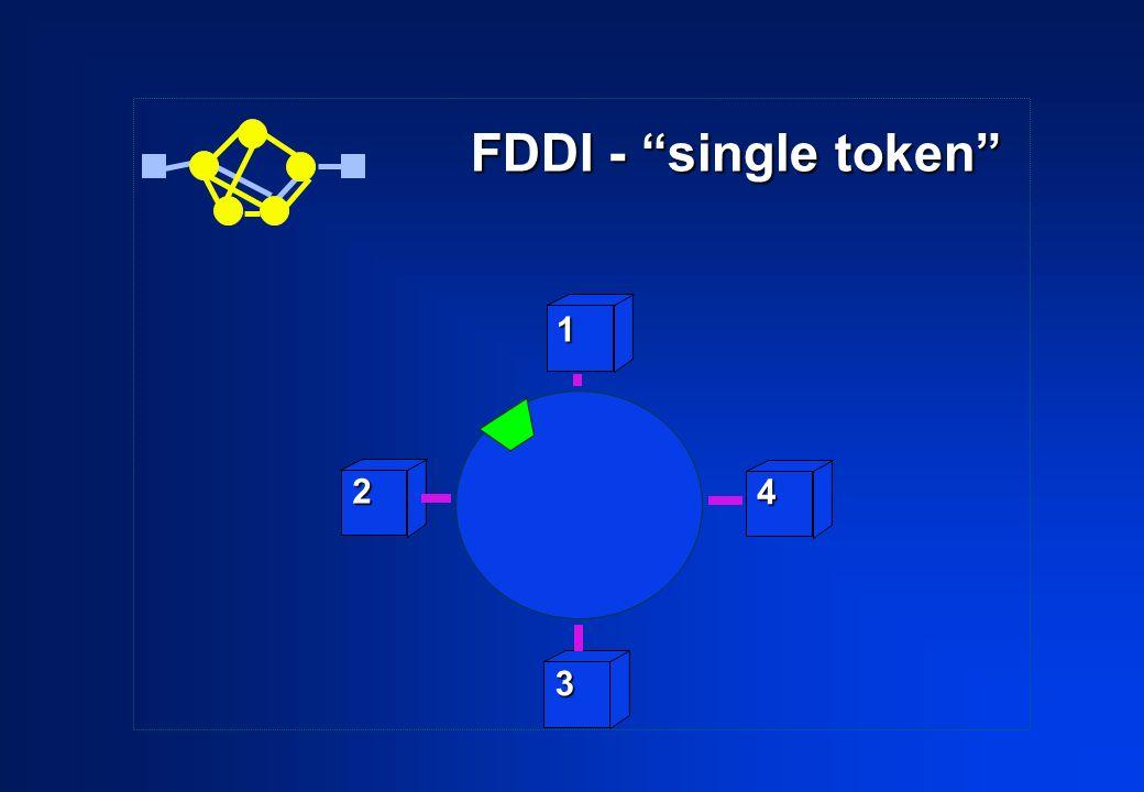 FDDI - single token 2 3 4 1