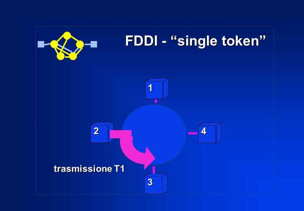 2 3 4 1 trasmissione T1 FDDI - single token