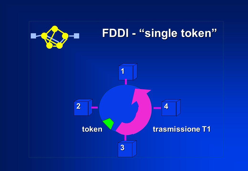 2 3 4 1 token trasmissione T1 FDDI - single token