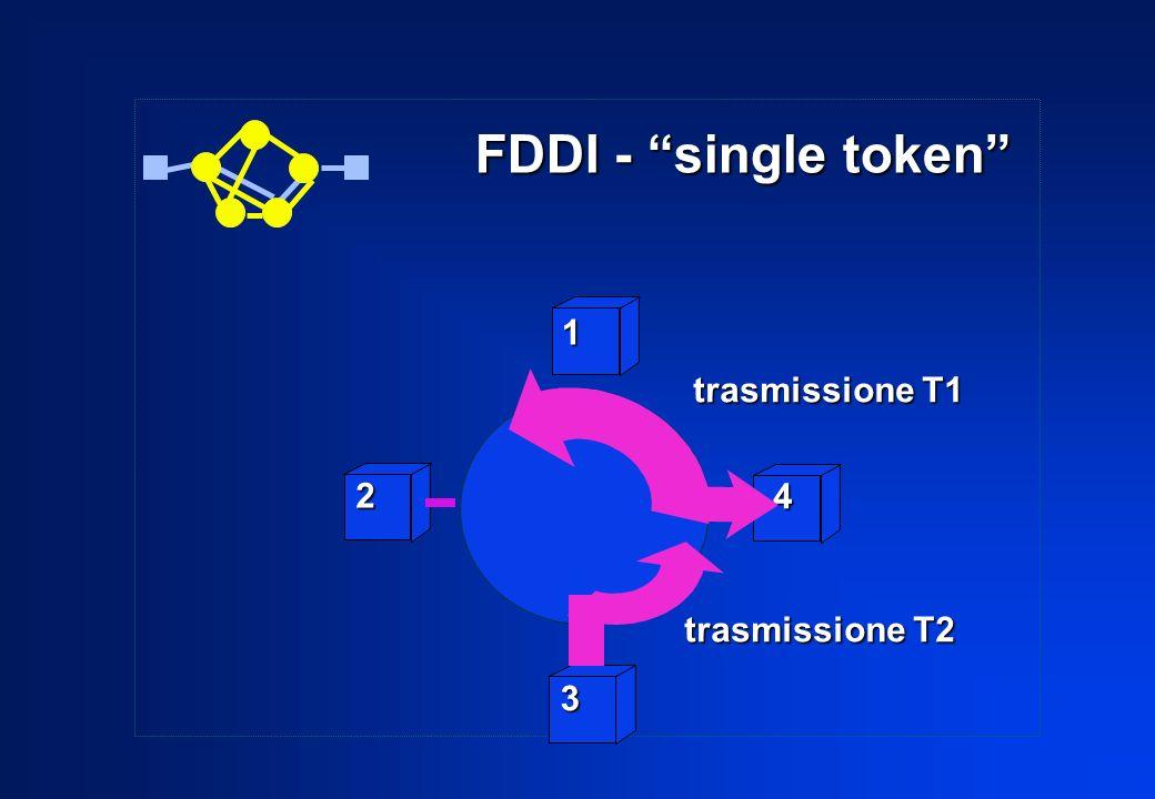 2 3 4 1 trasmissione T1 trasmissione T2 FDDI - single token