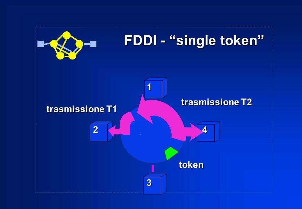 2 3 4 1 trasmissione T2 token trasmissione T1 FDDI - single token