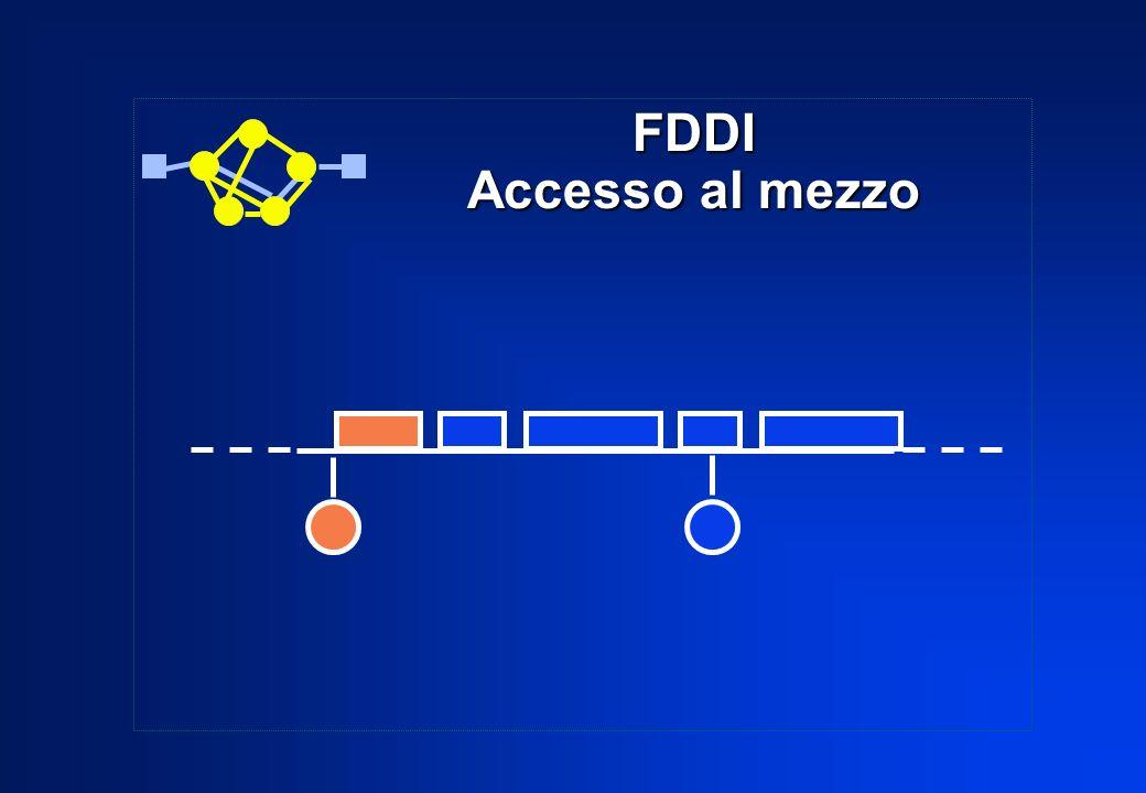 FDDI Accesso al mezzo