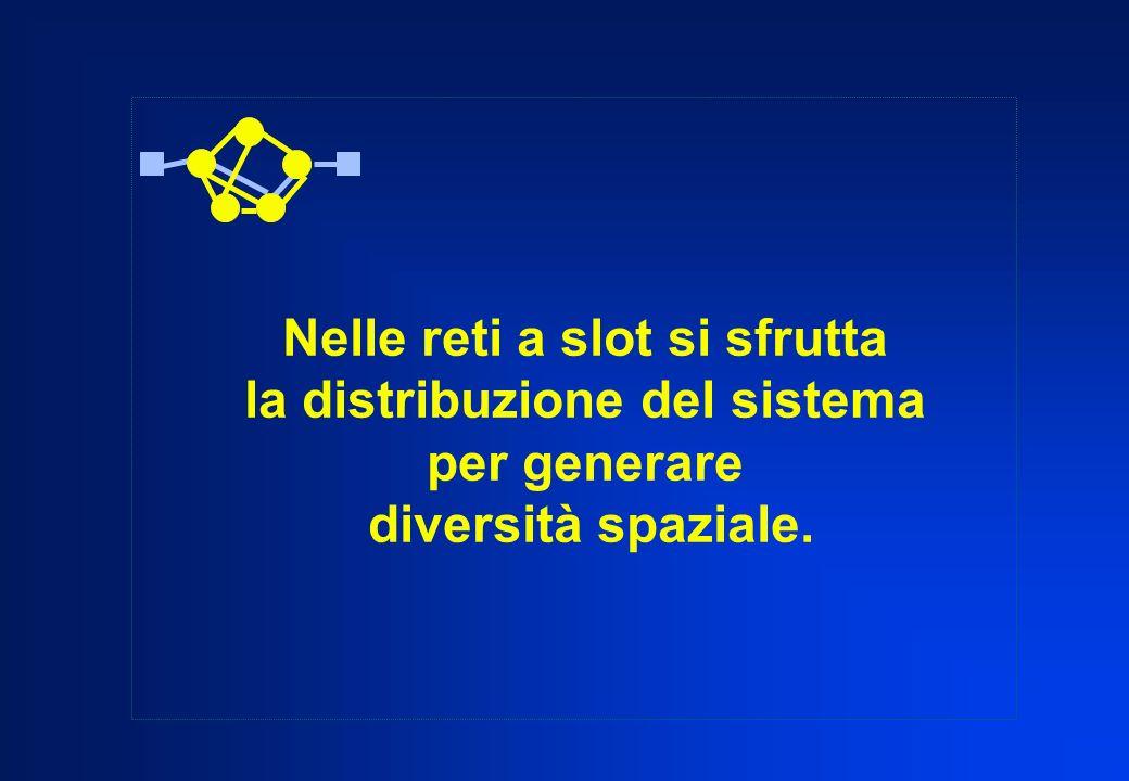 Nelle reti a slot si sfrutta la distribuzione del sistema per generare diversità spaziale.