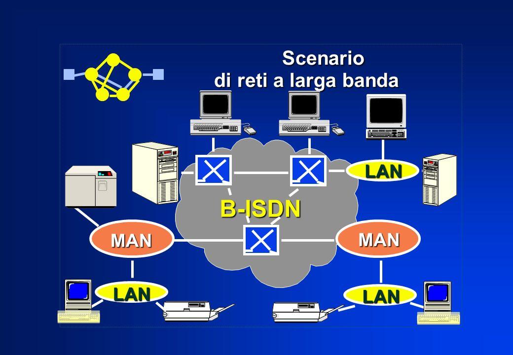 Evoluzione delle LAN Evoluzione delle LAN integrazione di servizi integrazione di servizi – traffico isocrono – priorità velocità di trasmissione più elevate velocità di trasmissione più elevate estensioni geografiche maggiori estensioni geografiche maggiori