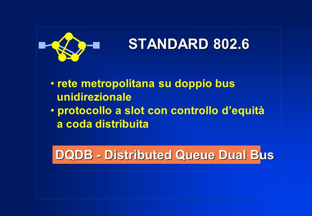 STANDARD 802.6 rete metropolitana su doppio bus unidirezionale protocollo a slot con controllo dequità a coda distribuita DQDB - Distributed Queue Dua