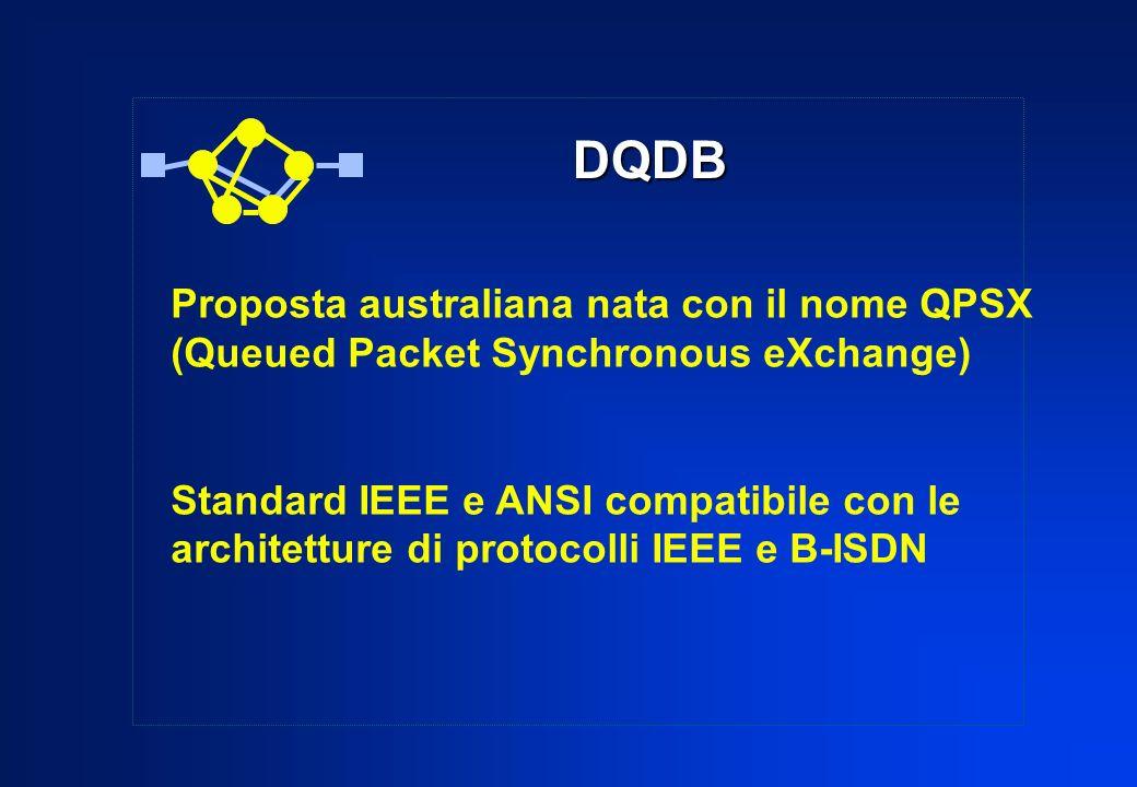 DQDB Proposta australiana nata con il nome QPSX (Queued Packet Synchronous eXchange) Standard IEEE e ANSI compatibile con le architetture di protocoll