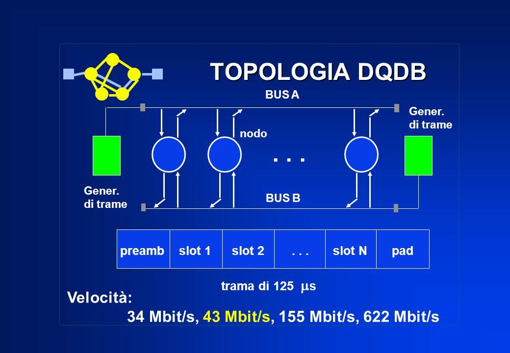 TOPOLOGIA DQDB nodo BUS B Gener. di trame... preamb slot 1 slot 2... slot N pad trama di 125 s Velocità: 34 Mbit/s, 43 Mbit/s, 155 Mbit/s, 622 Mbit/s