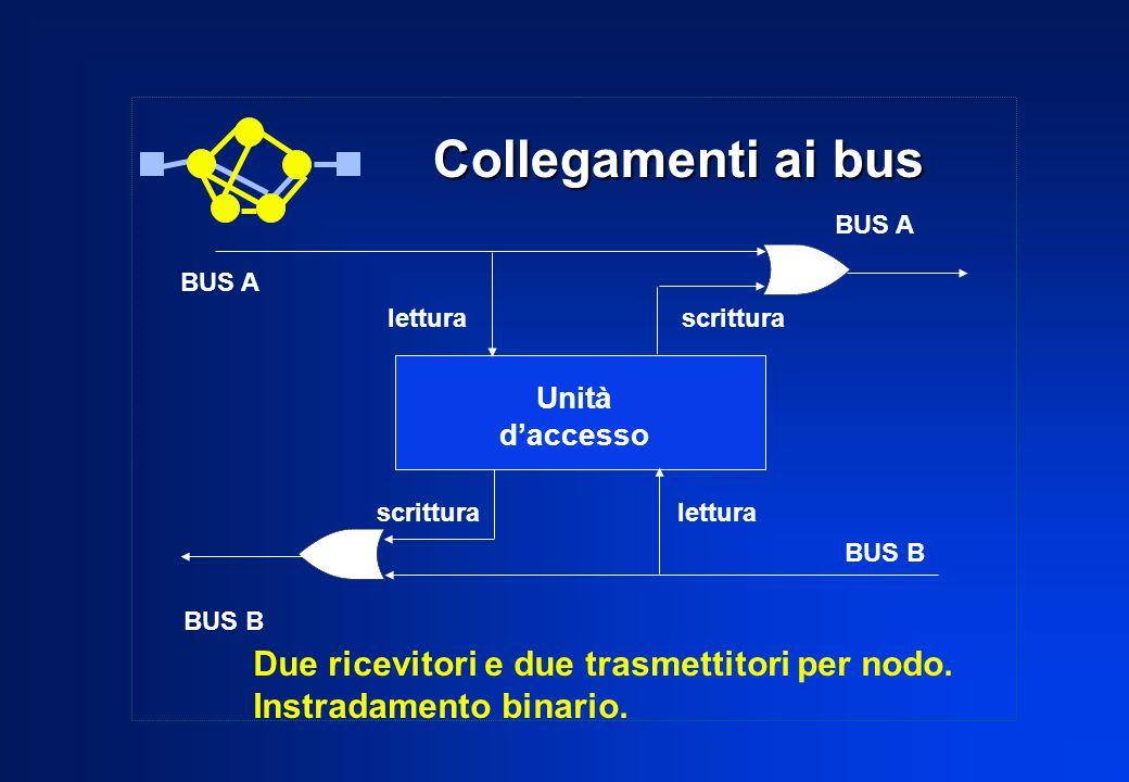 Collegamenti ai bus Collegamenti ai bus BUS A BUS B lettura scrittura scrittura lettura Unità daccesso Due ricevitori e due trasmettitori per nodo. In