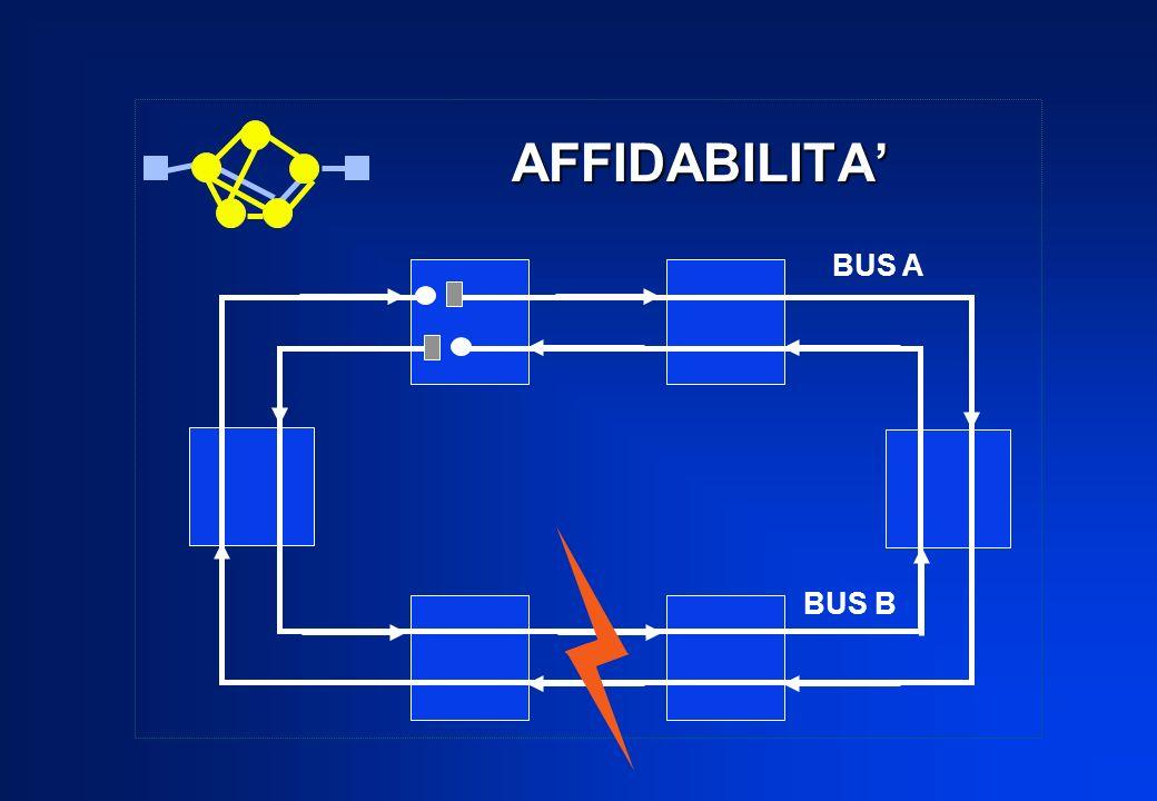 AFFIDABILITA BUS A BUS B