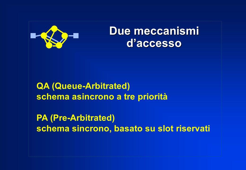 QA (Queue-Arbitrated) schema asincrono a tre priorità PA (Pre-Arbitrated) schema sincrono, basato su slot riservati Due meccanismi daccesso