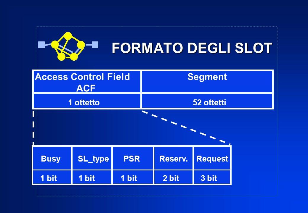 FORMATO DEGLI SLOT Access Control Field Segment ACF 1 ottetto 52 ottetti 1 bit 1 bit 1 bit 2 bit 3 bit Busy SL_type PSR Reserv. Request