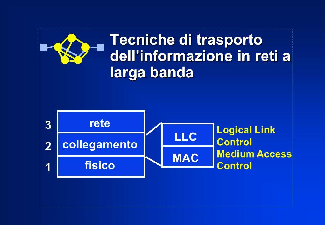 ACCESSO PA slot preassegnati dal nodo HOB, con cadenza regolata dalle trame a 125 s ogni byte di uno slot PA può essere assegnato a un diverso nodo (canale a 64 Kbit/s) le procedure di segnalazione (fuori banda) per la creazione e labbattimento dei circuiti virtuali sono in fase di definizione