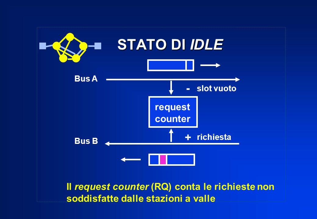 Bus A Bus B request counter slot vuoto richiesta - + Il request counter (RQ) conta le richieste non soddisfatte dalle stazioni a valle STATO DI IDLE S