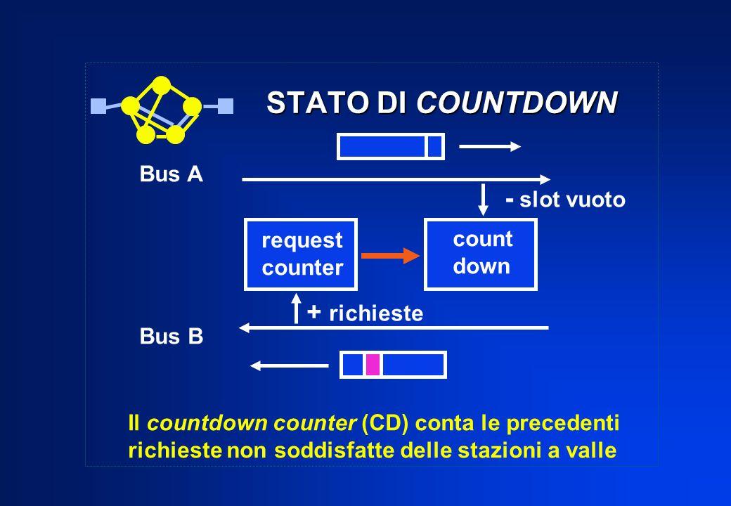 STATO DI COUNTDOWN STATO DI COUNTDOWN request counter count down - slot vuoto + richieste Bus A Bus B Il countdown counter (CD) conta le precedenti ri