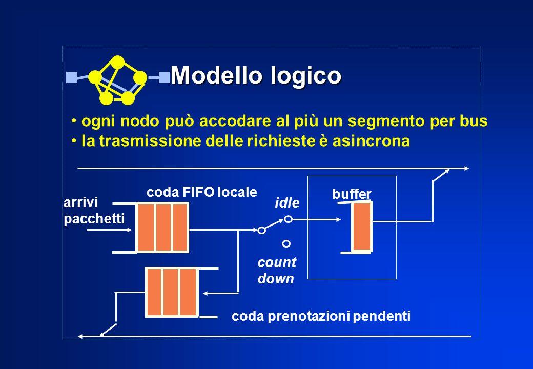 Modello logico ogni nodo può accodare al più un segmento per bus la trasmissione delle richieste è asincrona coda FIFO locale coda prenotazioni penden