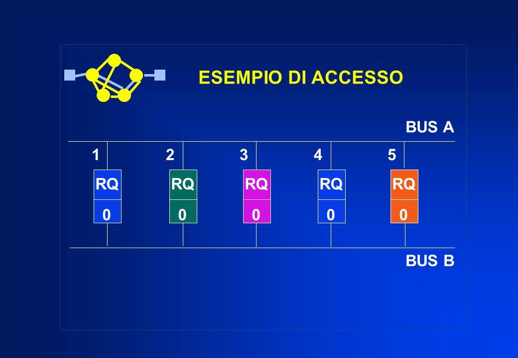 ESEMPIO DI ACCESSO RQ 0 1 2 3 4 5 BUS A BUS B RQ 0 RQ 0 RQ 0 RQ 0