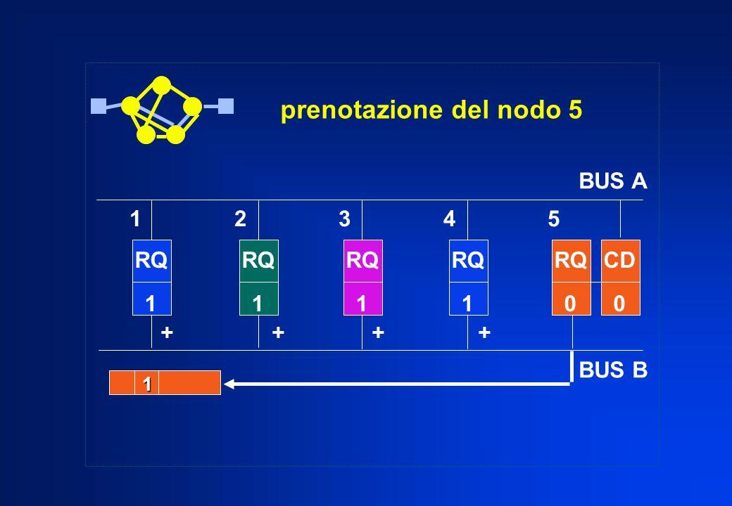 prenotazione del nodo 5 RQ 1 RQ 1 RQ 1 RQ 1 RQ 0 CD 0 1 + + 1 2 3 4 5 BUS A BUS B