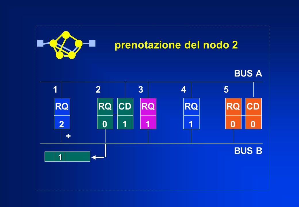 prenotazione del nodo 2 RQ 2 RQ 1 RQ 1 RQ 0 CD 0 1 + RQ 0 CD 1 1 2 3 4 5 BUS A BUS B
