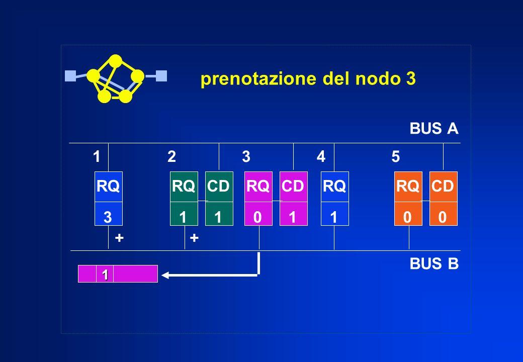 prenotazione del nodo 3 RQ 3 RQ 1 RQ 0 CD 0 1 + RQ 1 CD 1 RQ 0 CD 1 1 2 3 4 5 BUS A BUS B