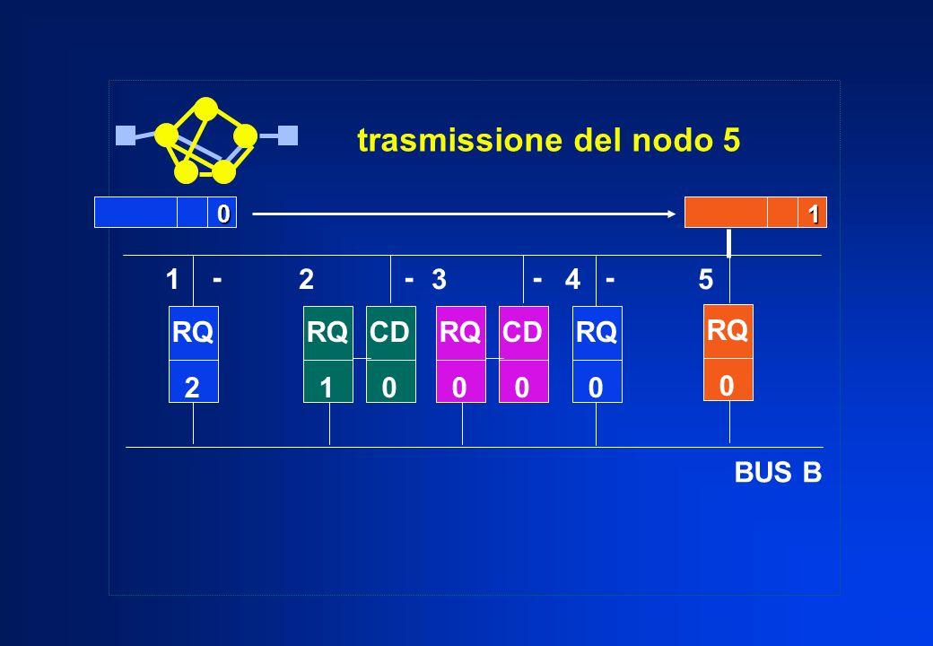 trasmissione del nodo 5 RQ 2 BUS B RQ 0 RQ 0 0 RQ 1 CD 0 RQ 0 CD 01 - - 1 2 3 4 5